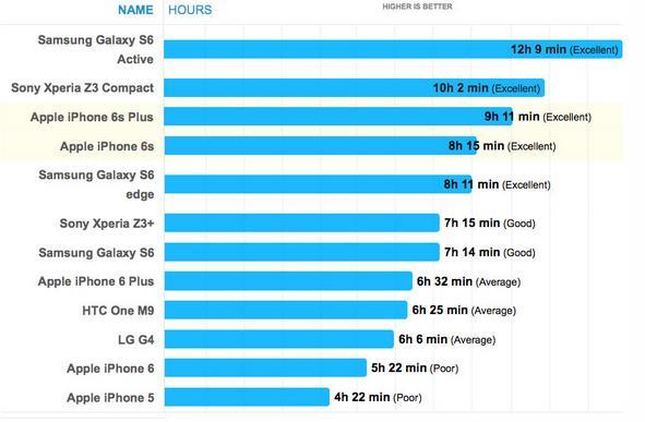 Высокие результаты iPhone 6s и 6s Plus в тесте автономности-2