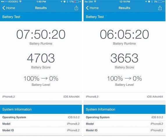 С процессорами TSMC iPhone 6s работают дольше до 2 часов, чем модели с чипами Samsung-1