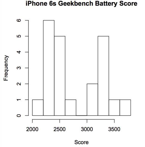 С процессорами TSMC iPhone 6s работают дольше до 2 часов, чем модели с чипами Samsung-2